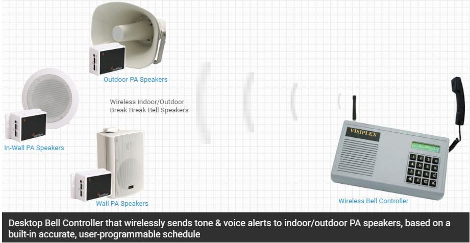 Break Bell System Wireless Accurate Facility Wide Alerts