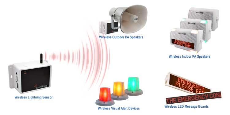 Wireless Weather Alert System