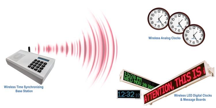 Wireless Synchronized Clock System